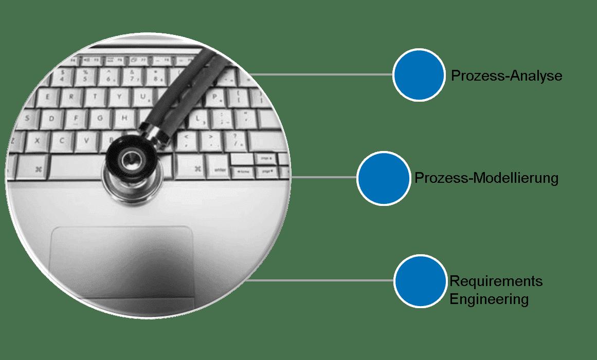 CRM Leistungen Analyse