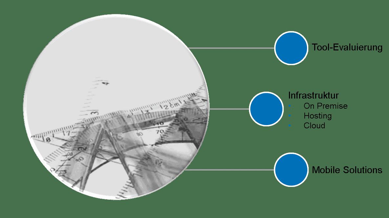 CRM Leistungen Architektur