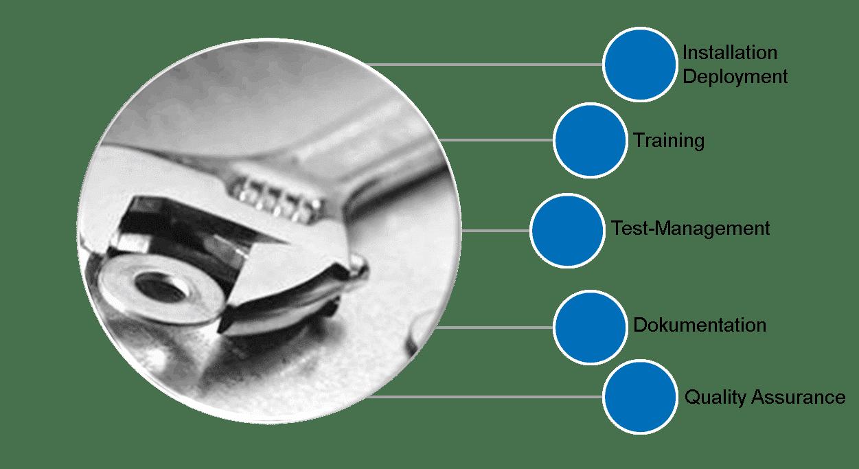 CRM Leistungen Installation