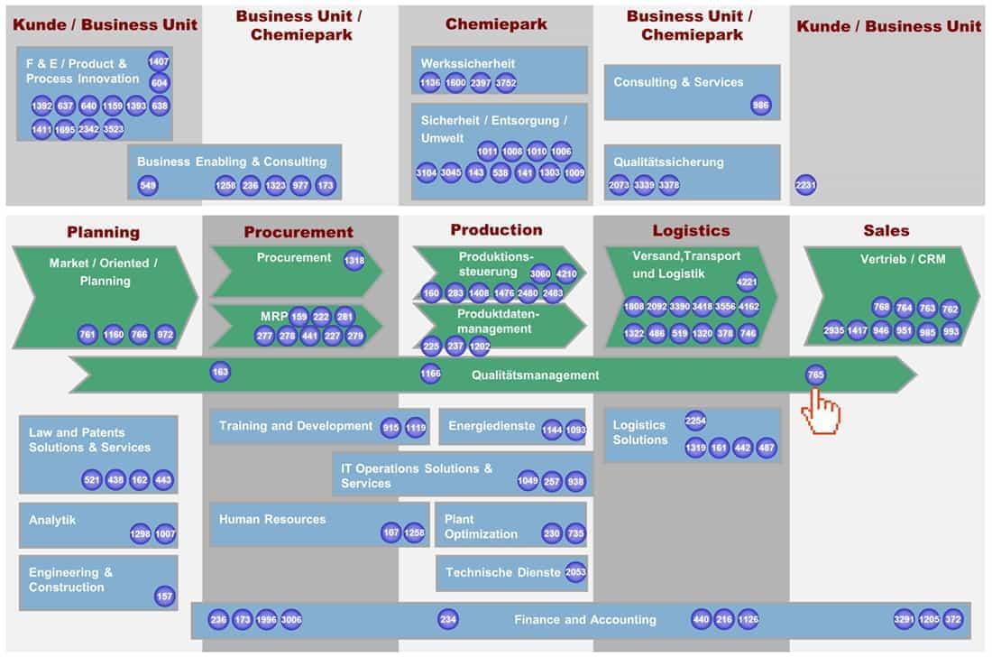 Branchenfokus Chemie